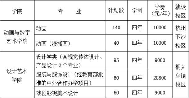 浙江传媒学院招生计划