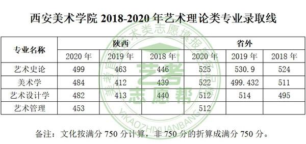 西安美术学院2021年美术理论类不校考,多少分有把握录取?