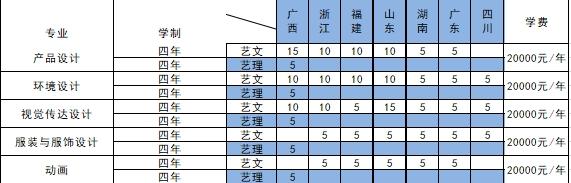 柳州工学院2021年艺术类本科专业招生计划