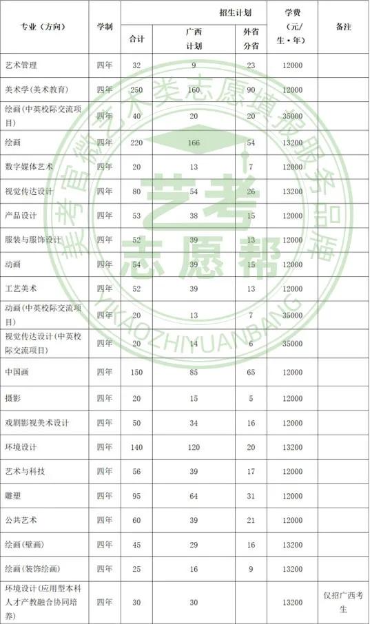 广西艺术学院2021年美术设计类专业招生计划