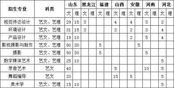 2018年济南大学泉城学院艺术类本科专业招生计划