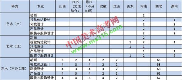 2018年武汉纺织大学外经贸学院招生章程