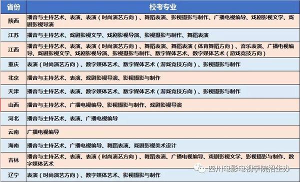 四川电影电视学院2019年河南省招生简章