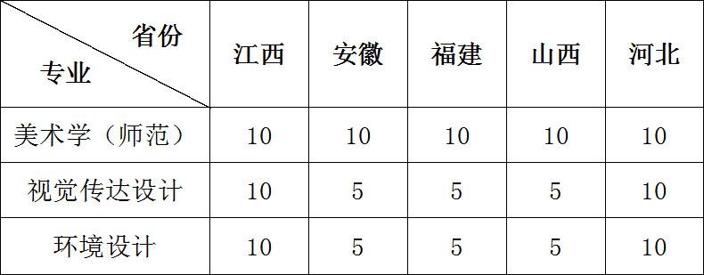 江苏师范大学2019年美术类、设计类专业校考招生简章