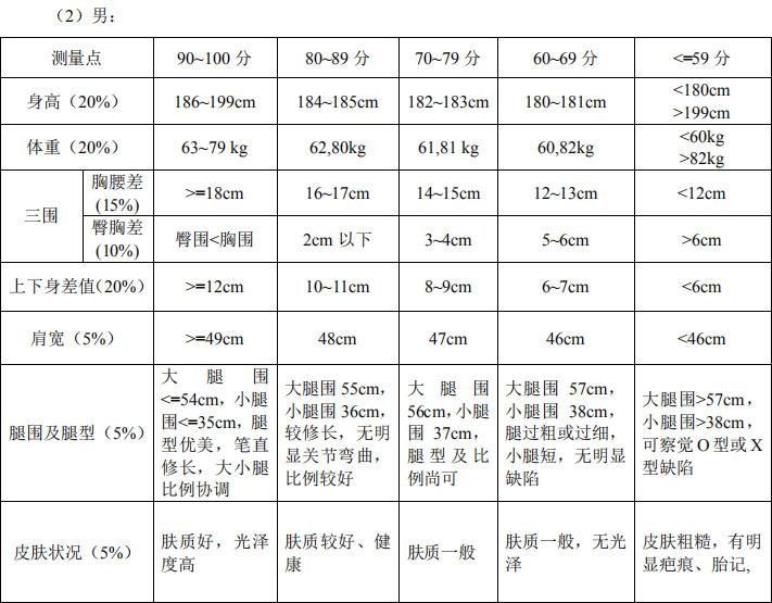 广东工业大学2019年表演专业术科校考招生考试大纲