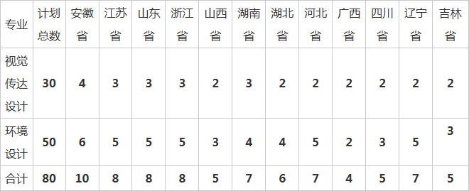 合肥工业大学2019年美术类专业招生简章