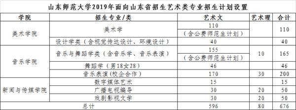 山东师范大学2019年山东省艺术类招生简章