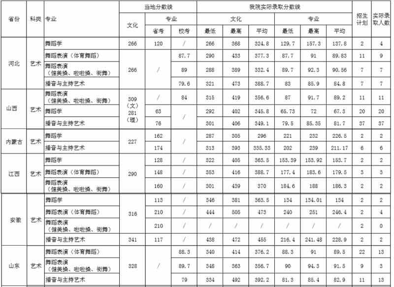 2018年西安体育学院艺术类专业录取分数线