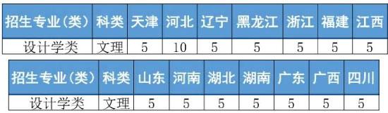 北京工商大学2020年招生设计学类专业